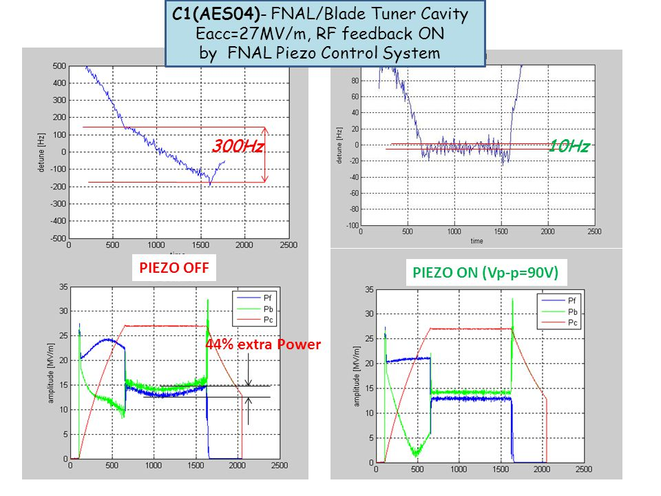 C1(AES04)- FNAL/Blade Tuner Cavity Eacc=27MV/m, RF feedback ON