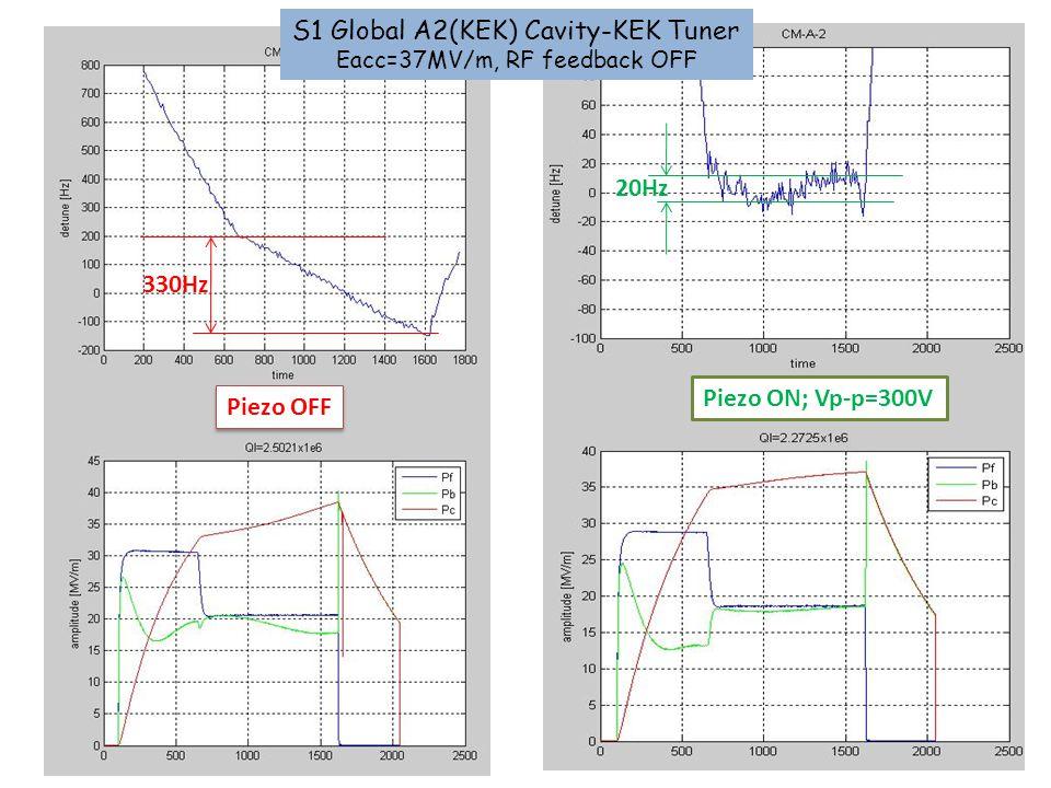 S1 Global A2(KEK) Cavity-KEK Tuner