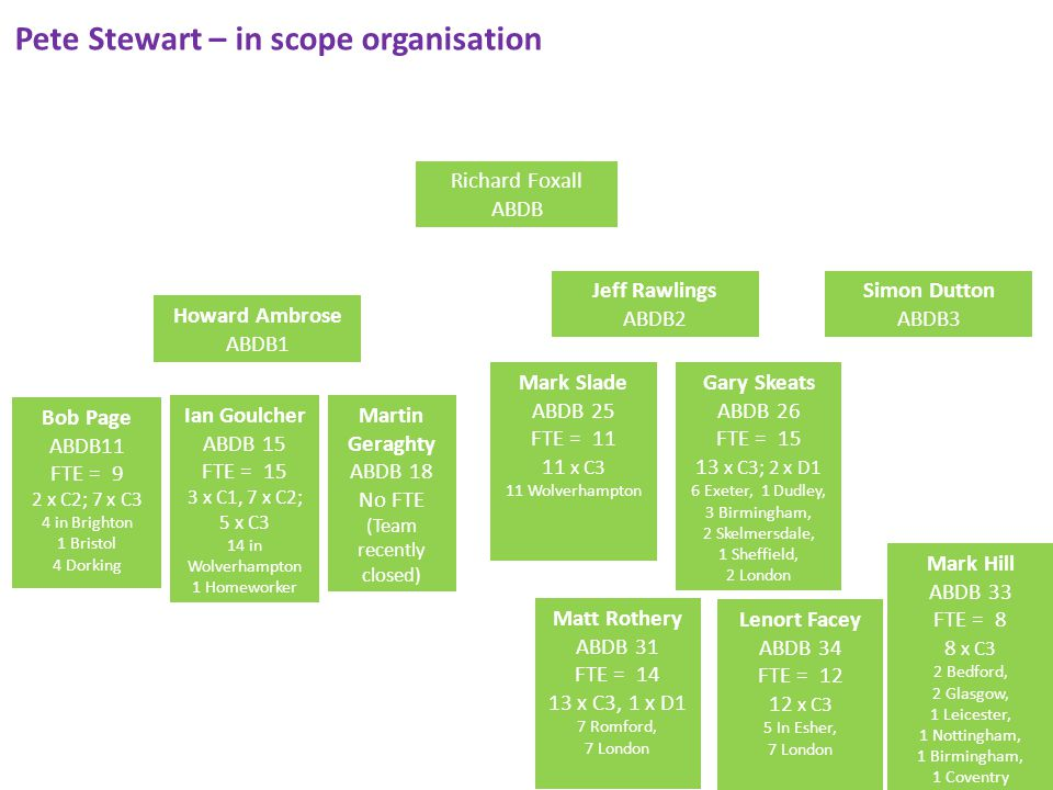 Pete Stewart – in scope organisation