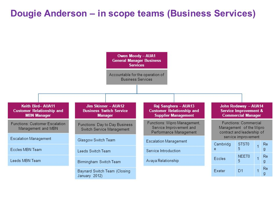 Dougie Anderson – in scope teams (Business Services)