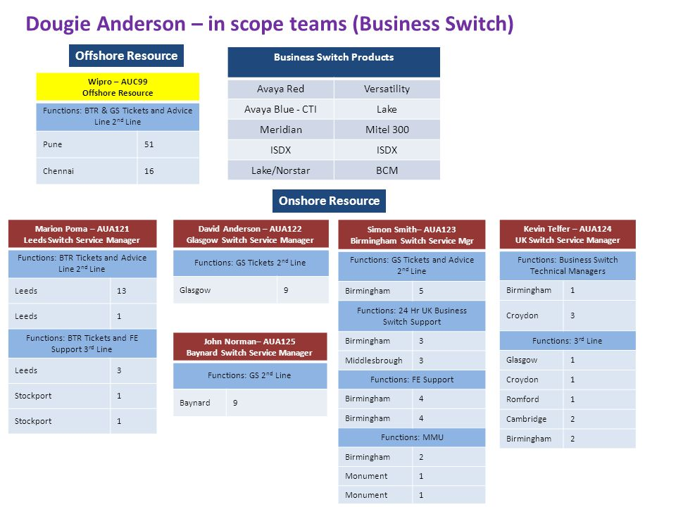 Dougie Anderson – in scope teams (Business Switch)