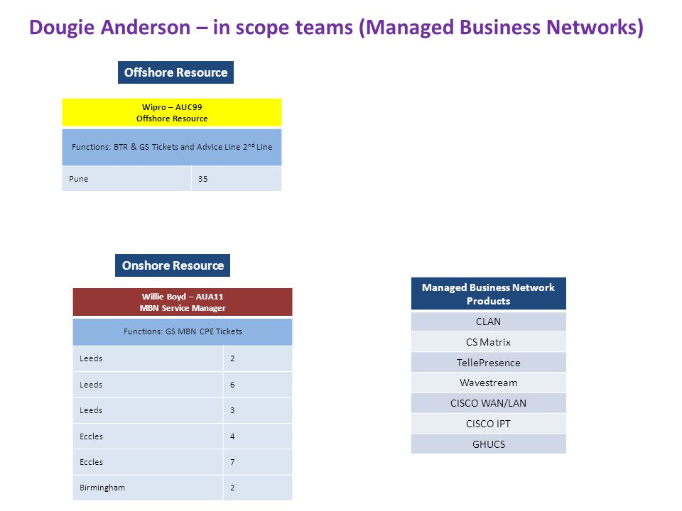 Dougie Anderson – in scope teams (Managed Business Networks)