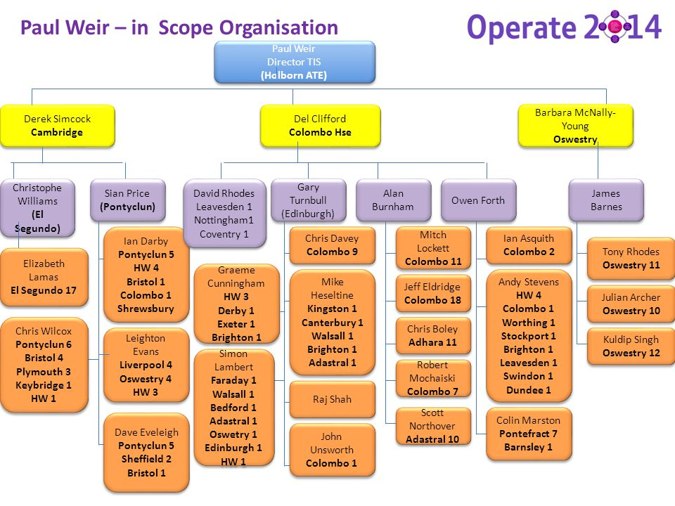 Paul Weir – in Scope Organisation