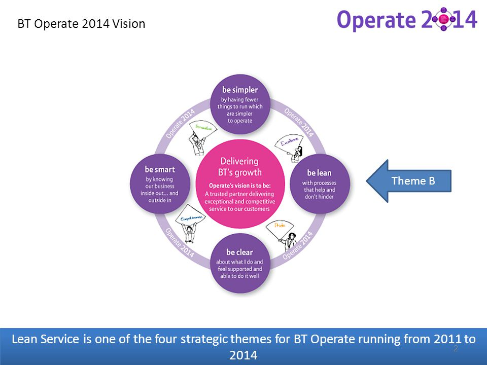 BT Operate 2014 Vision Theme B.