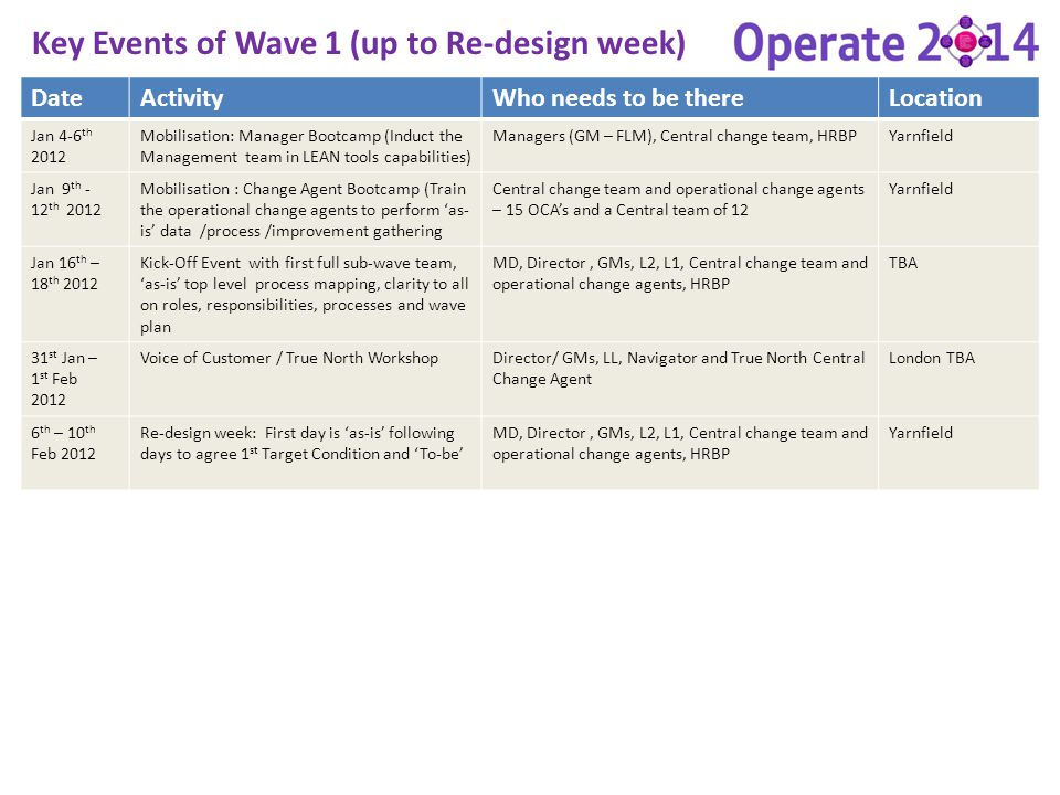 Key Events of Wave 1 (up to Re-design week)