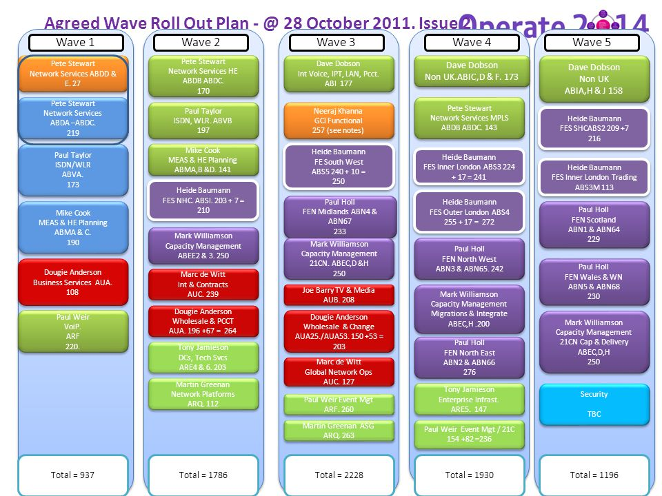 Agreed Wave Roll Out Plan - @ 28 October 2011. Issue 2