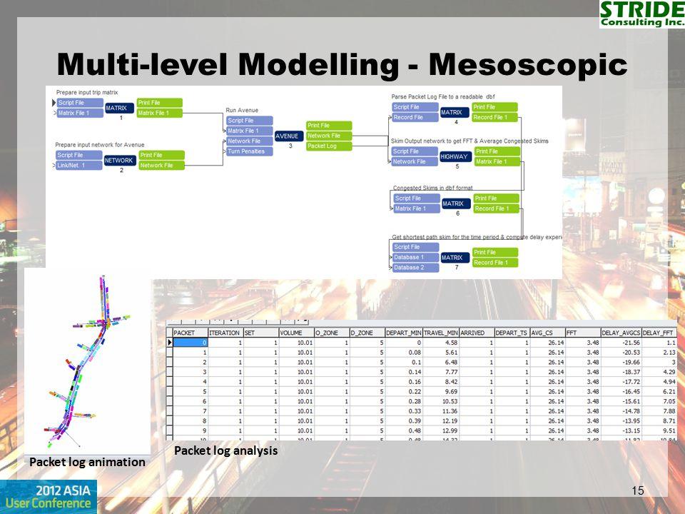 Multi-level Modelling - Mesoscopic