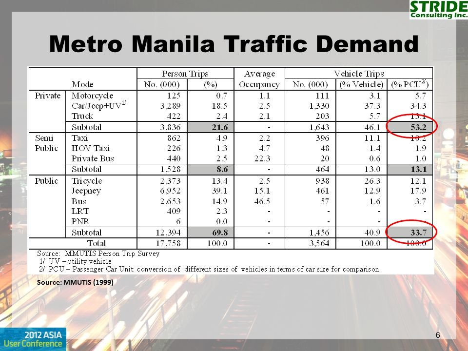 Metro Manila Traffic Demand