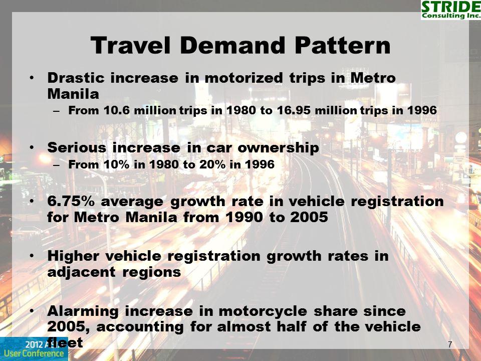 Travel Demand Pattern Drastic increase in motorized trips in Metro Manila. From 10.6 million trips in 1980 to 16.95 million trips in 1996.