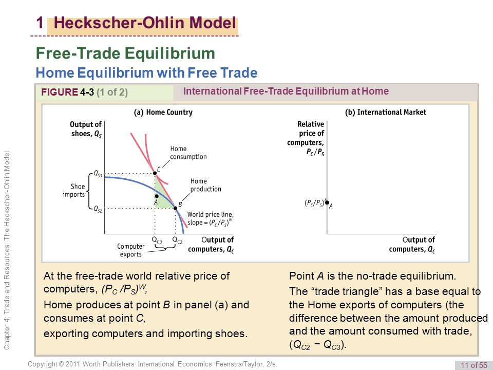 an analysis of the heckscher ohlin model of trade