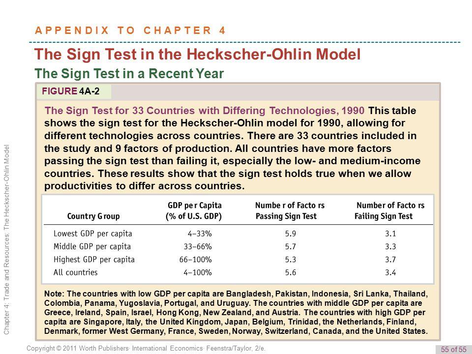 4 Trade And Resources The Heckscher Ohlin Model 1
