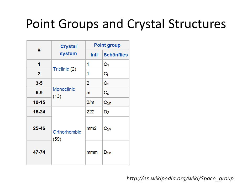 Point Groups and Crystal Structures