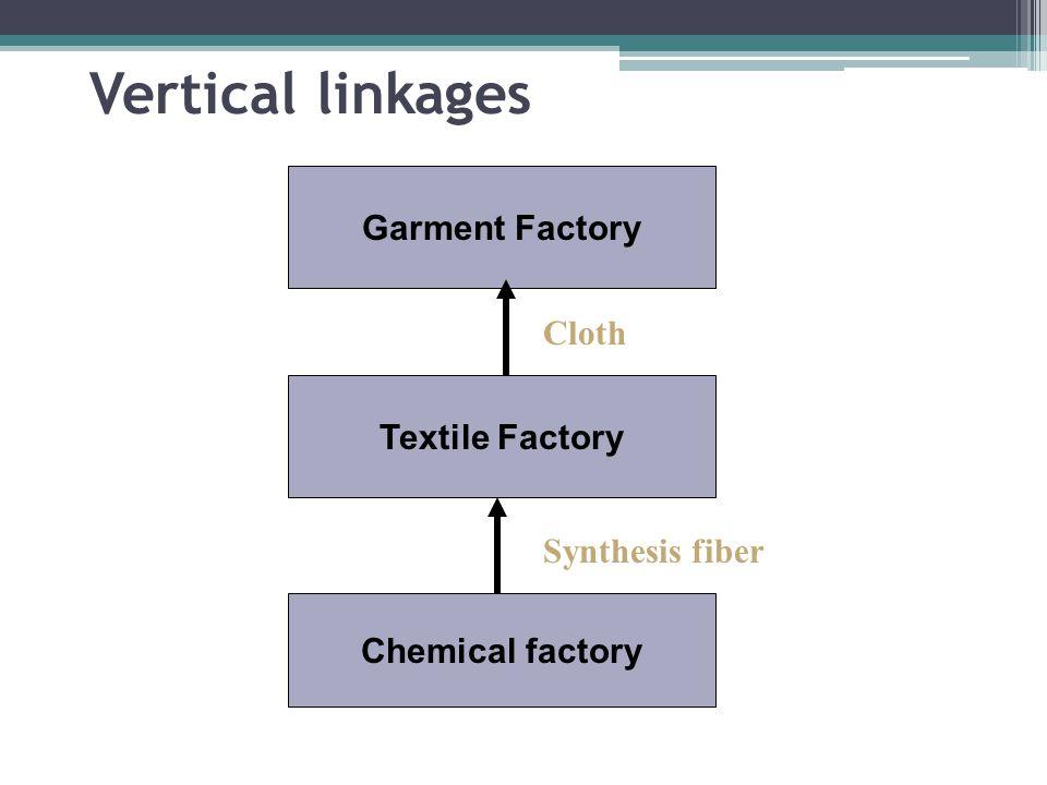 Vertical linkages Garment Factory Cloth Textile Factory