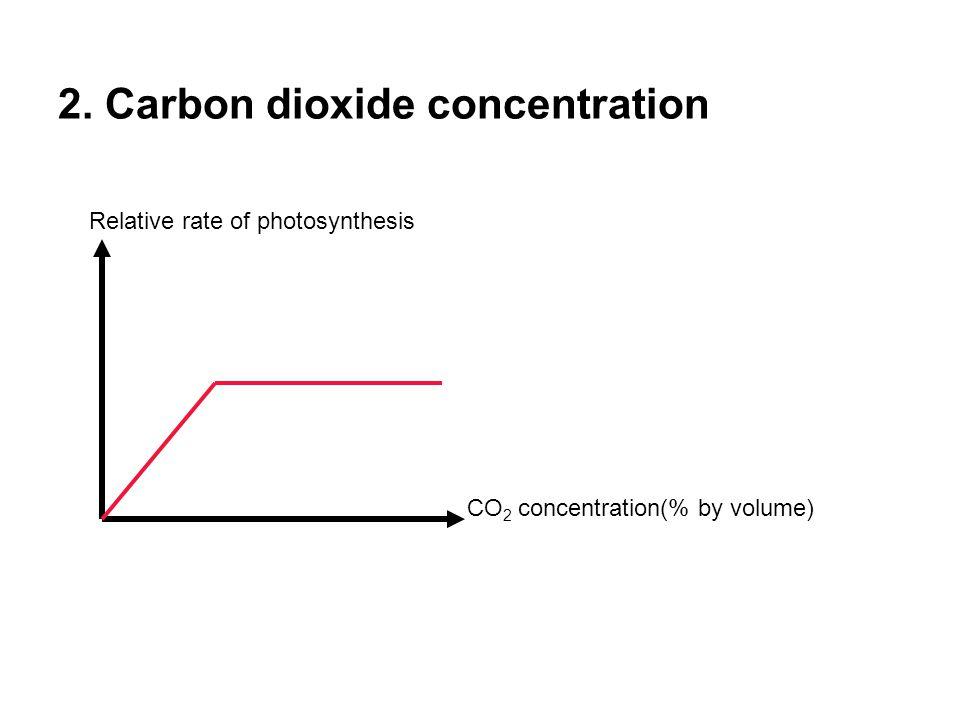 2. Carbon dioxide concentration
