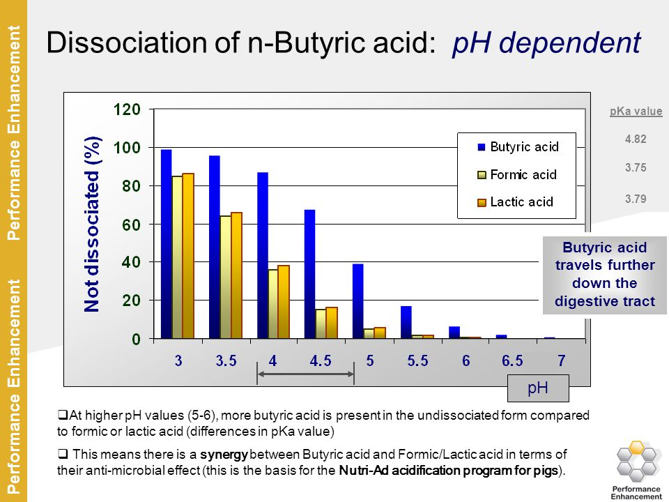 Dissociation of n-Butyric acid: pH dependent