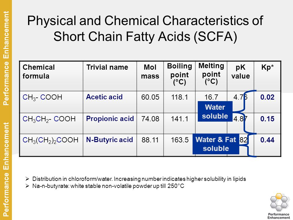 Physical and Chemical Characteristics of Short Chain Fatty Acids (SCFA)