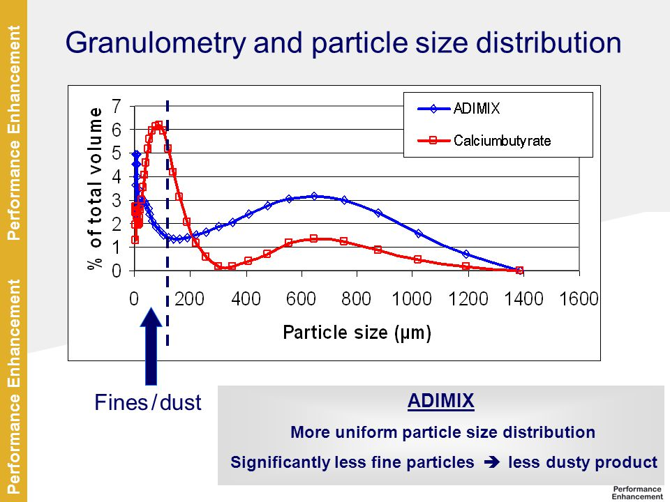 Granulometry and particle size distribution