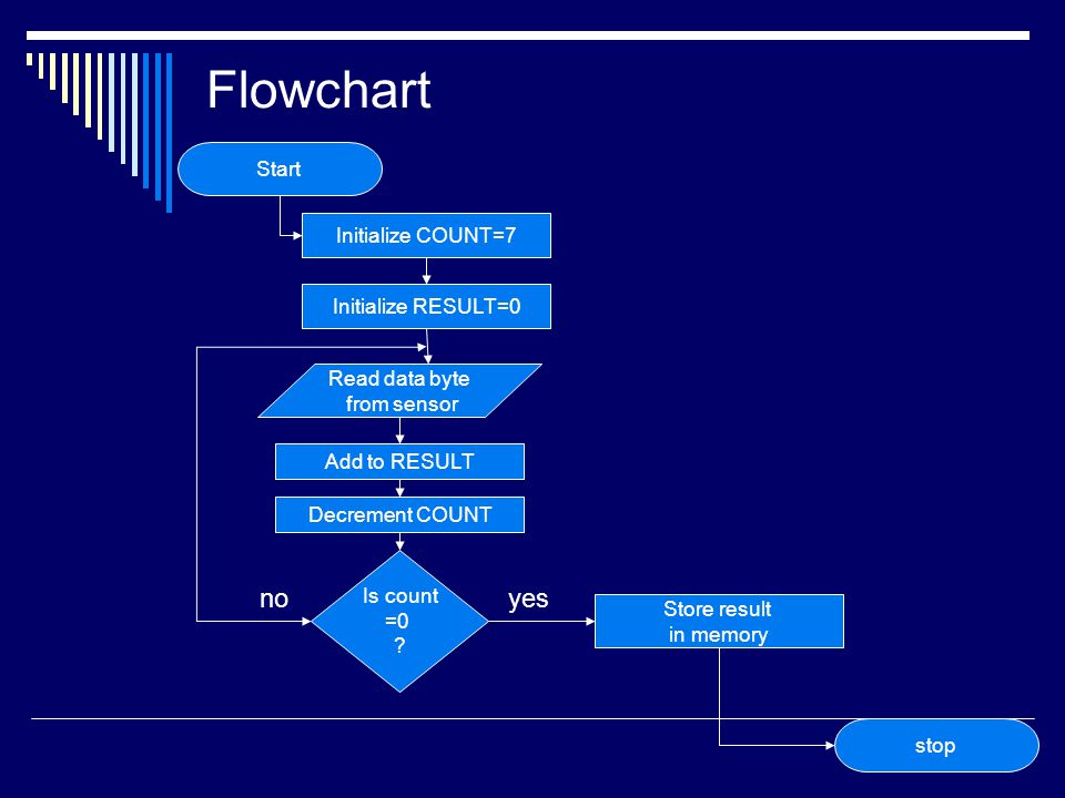 Flowchart no yes Start Initialize COUNT=7 Initialize RESULT=0