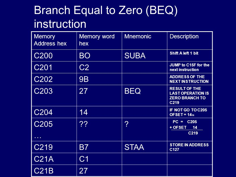Branch Equal to Zero (BEQ) instruction