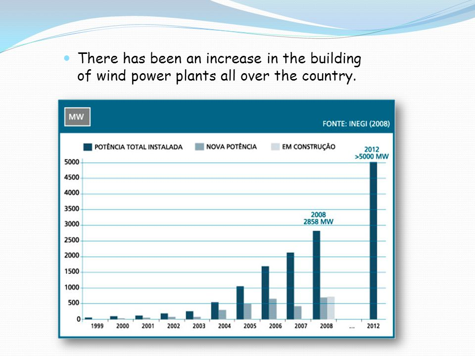 There has been an increase in the building of wind power plants all over the country.