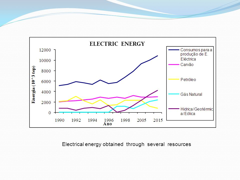 Electrical energy obtained through several resources