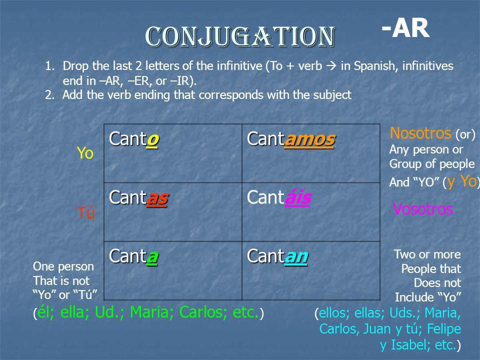 Conjugation -AR Canto Cantamos Cantas Cantáis Canta Cantan