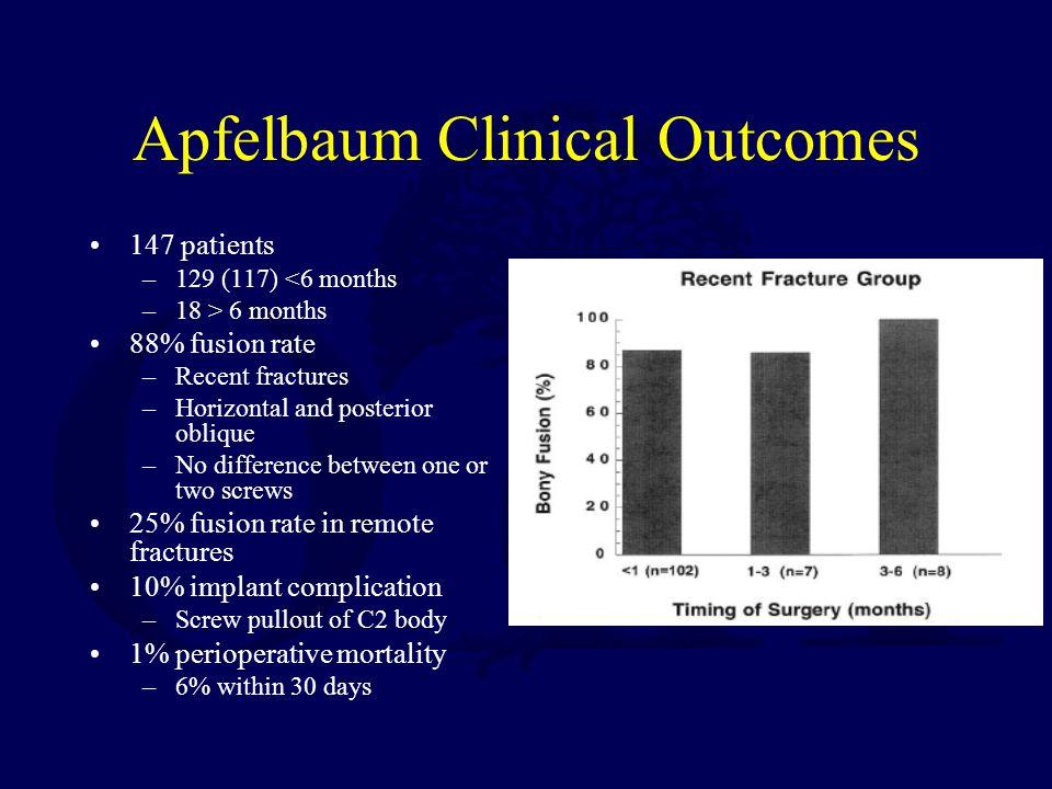 Apfelbaum Clinical Outcomes