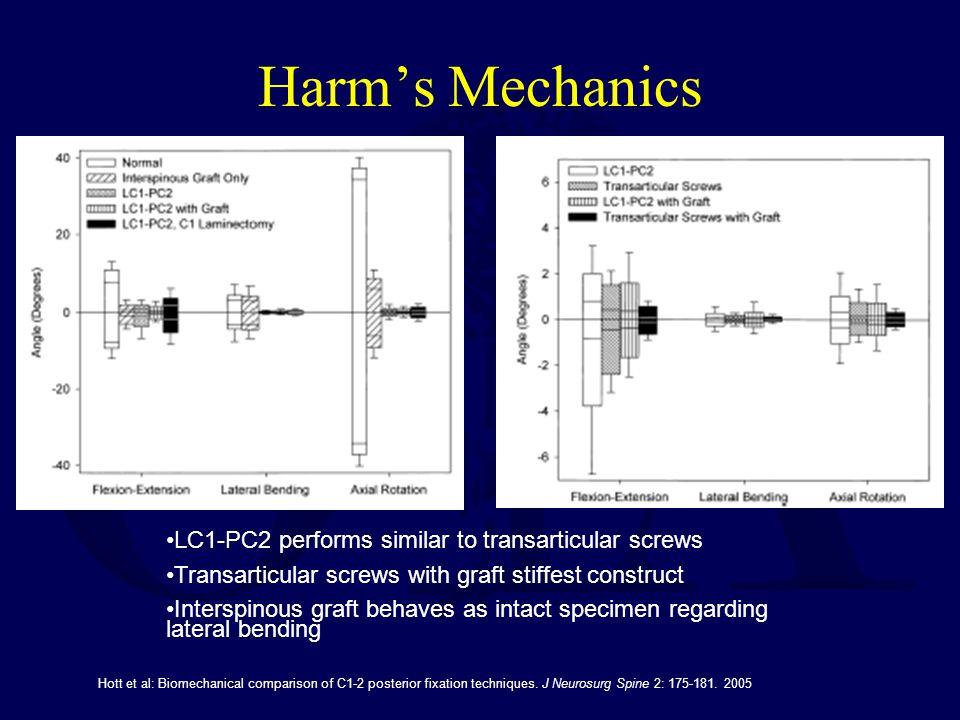 Harm's Mechanics LC1-PC2 performs similar to transarticular screws