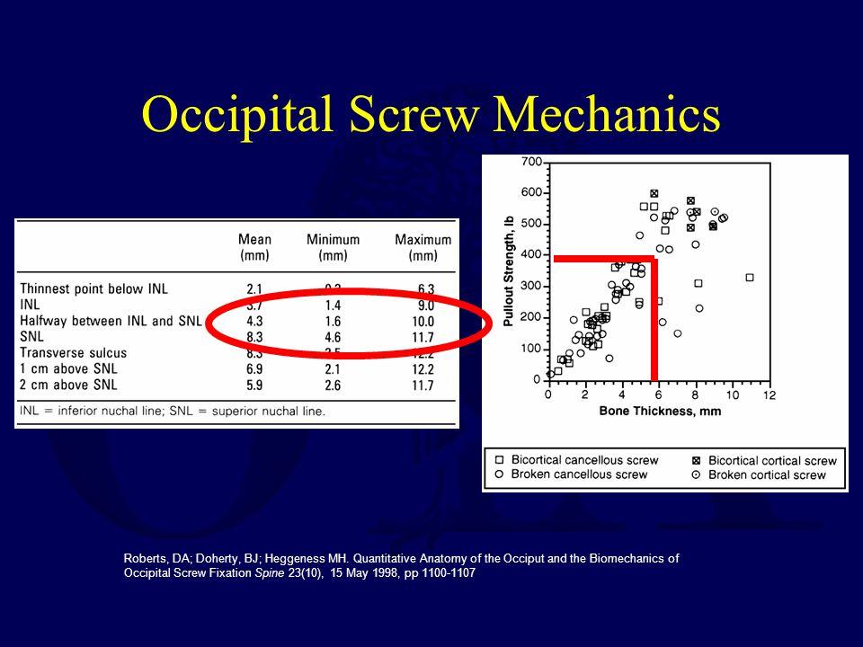 Occipital Screw Mechanics