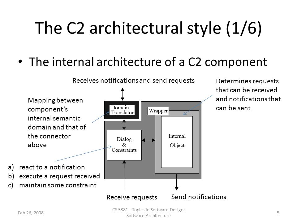 The C2 architectural style (1/6)