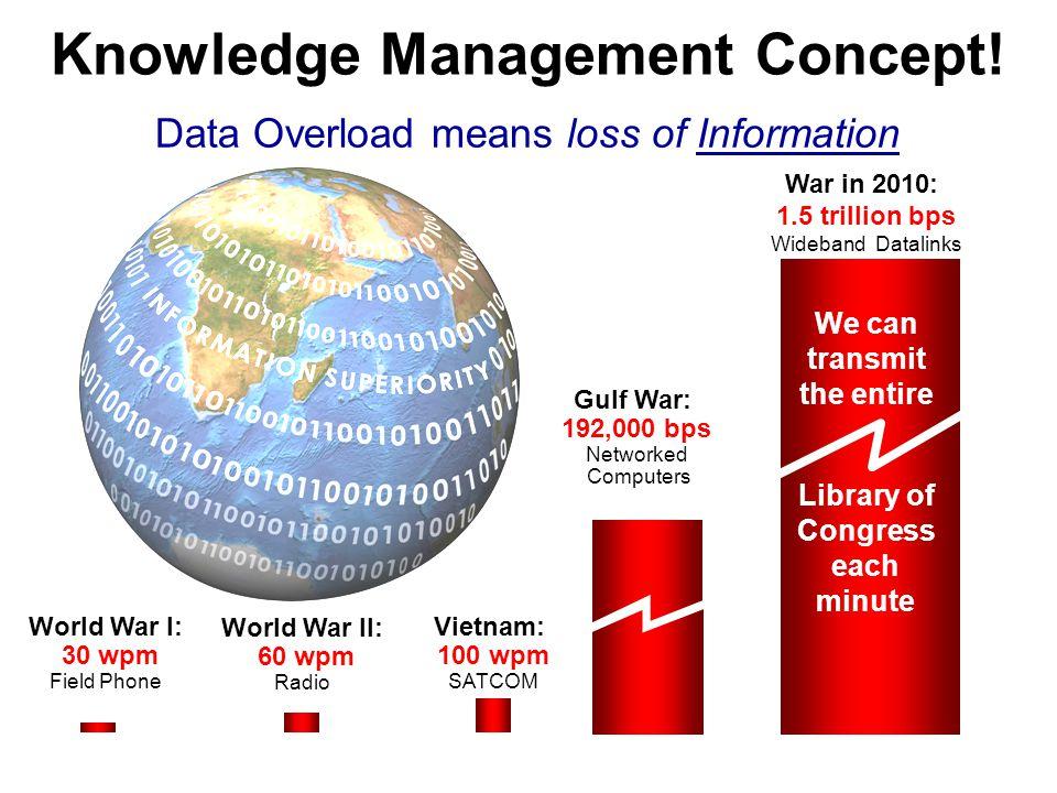 Knowledge Management Concept!