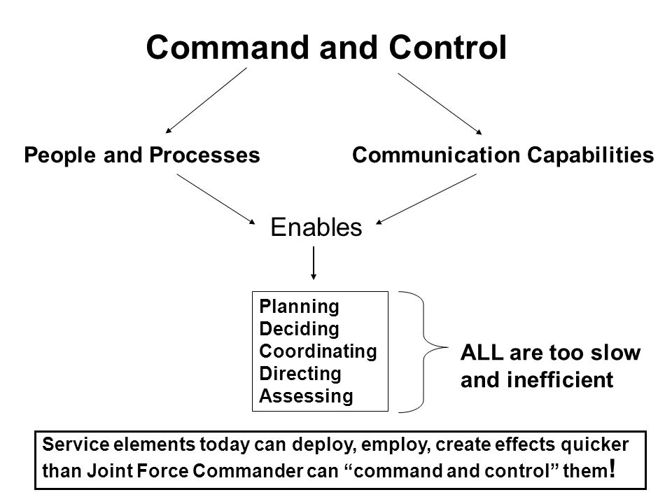 Command and Control Enables People and Processes