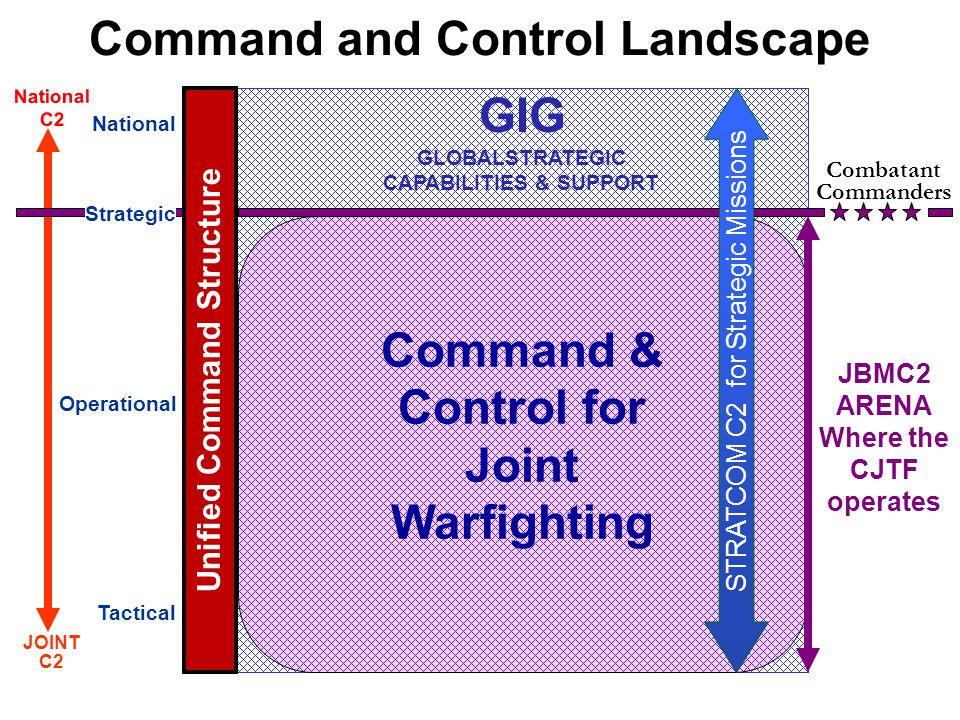 Command and Control Landscape
