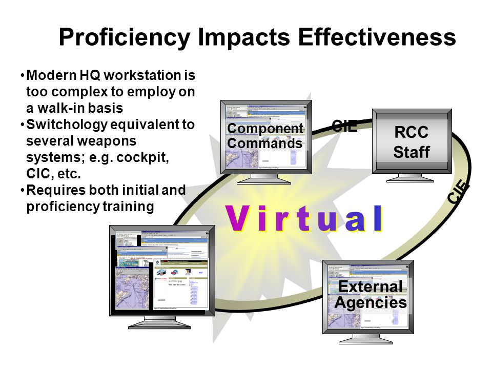 Proficiency Impacts Effectiveness