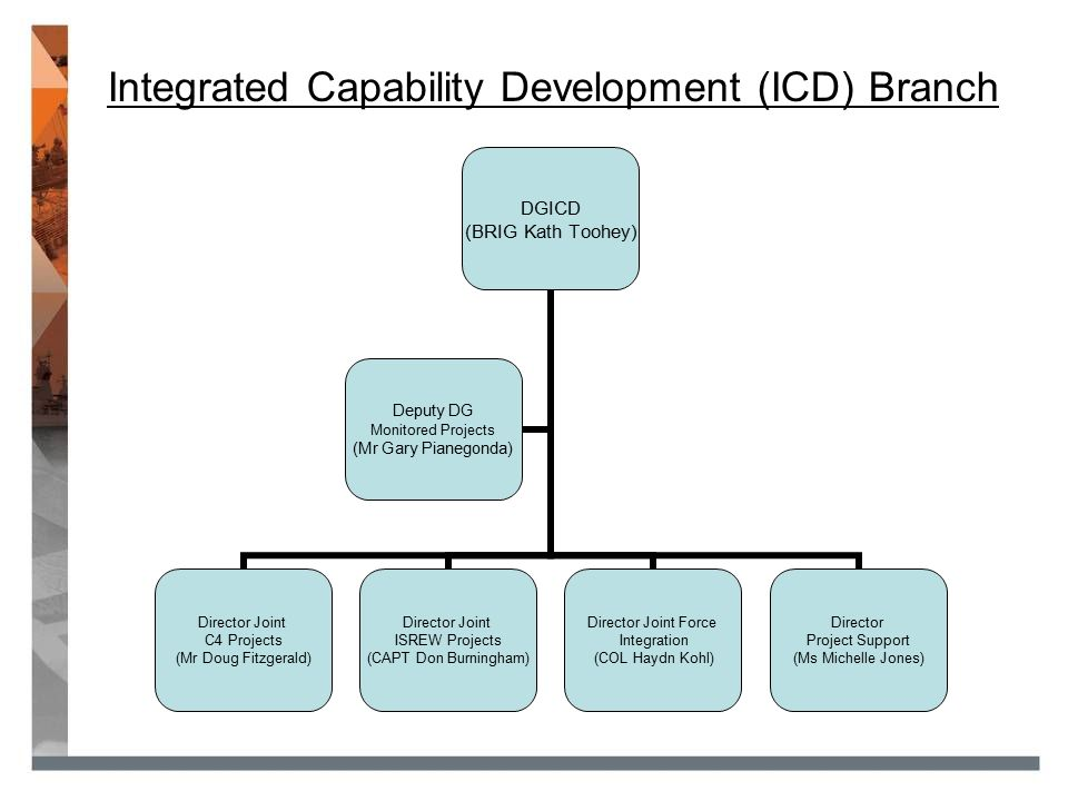 Integrated Capability Development (ICD) Branch