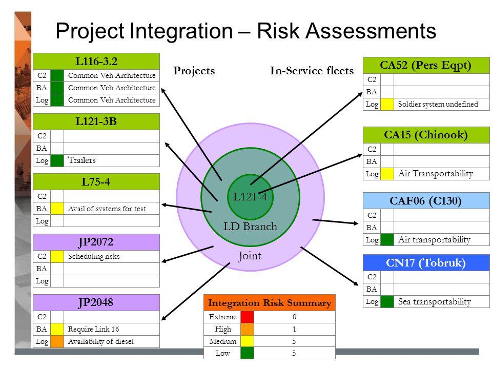 Project Integration – Risk Assessments