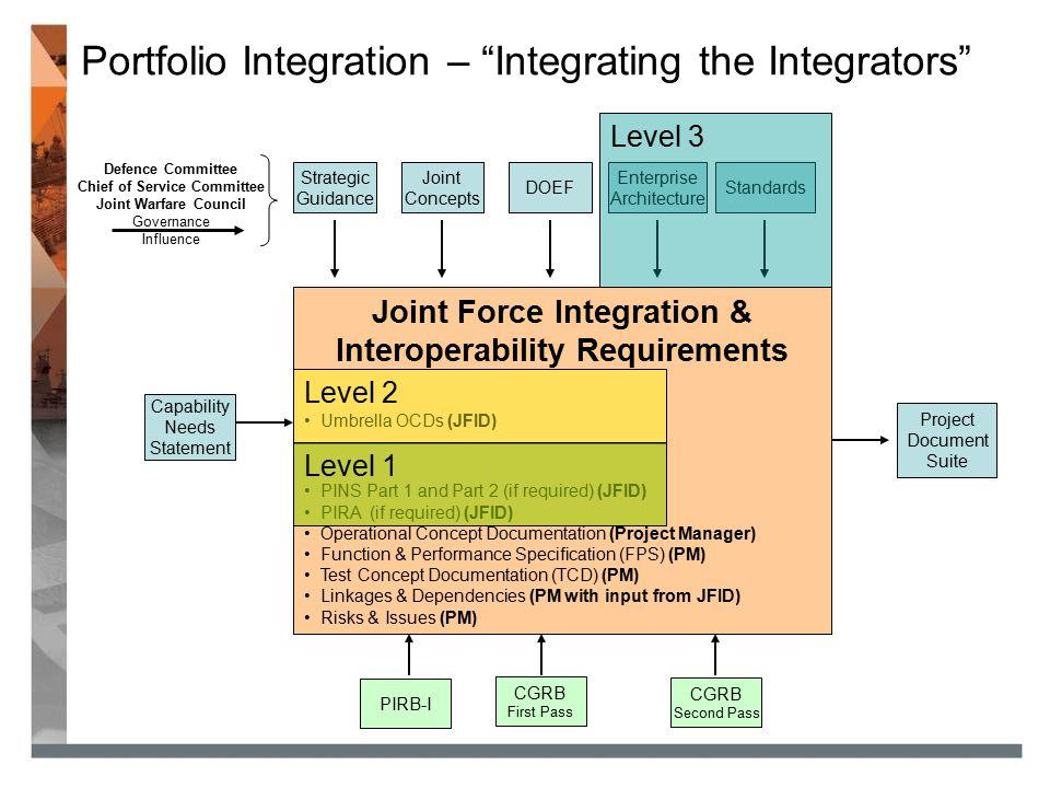 Portfolio Integration – Integrating the Integrators