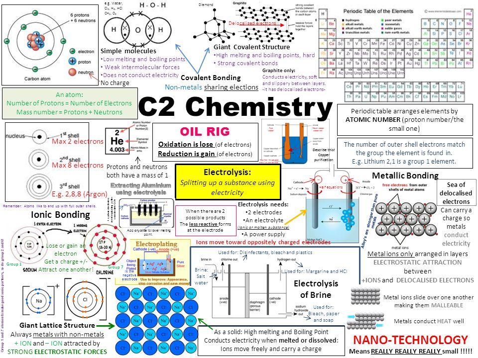 C2 Chemistry NANO-TECHNOLOGY OIL RIG Ionic Bonding Electrolysis:
