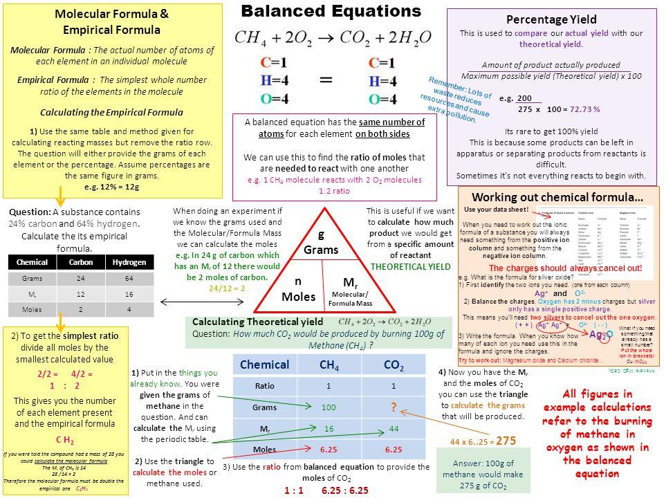 Balanced Equations Molecular Formula & Empirical Formula