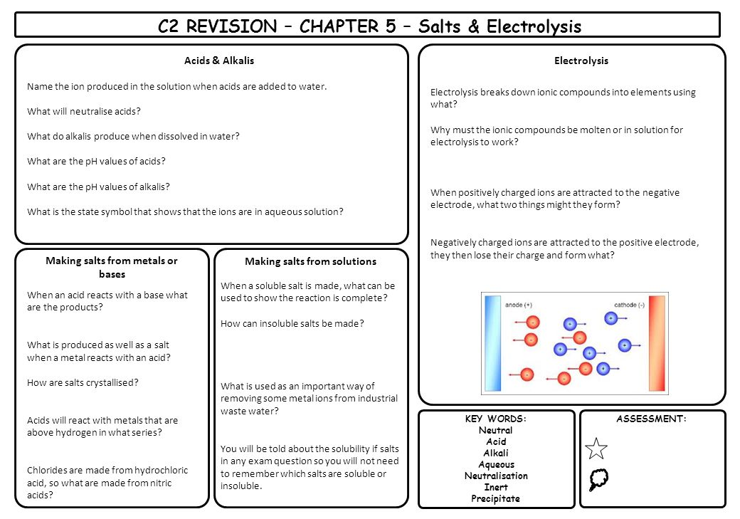 C2 REVISION – CHAPTER 5 – Salts & Electrolysis