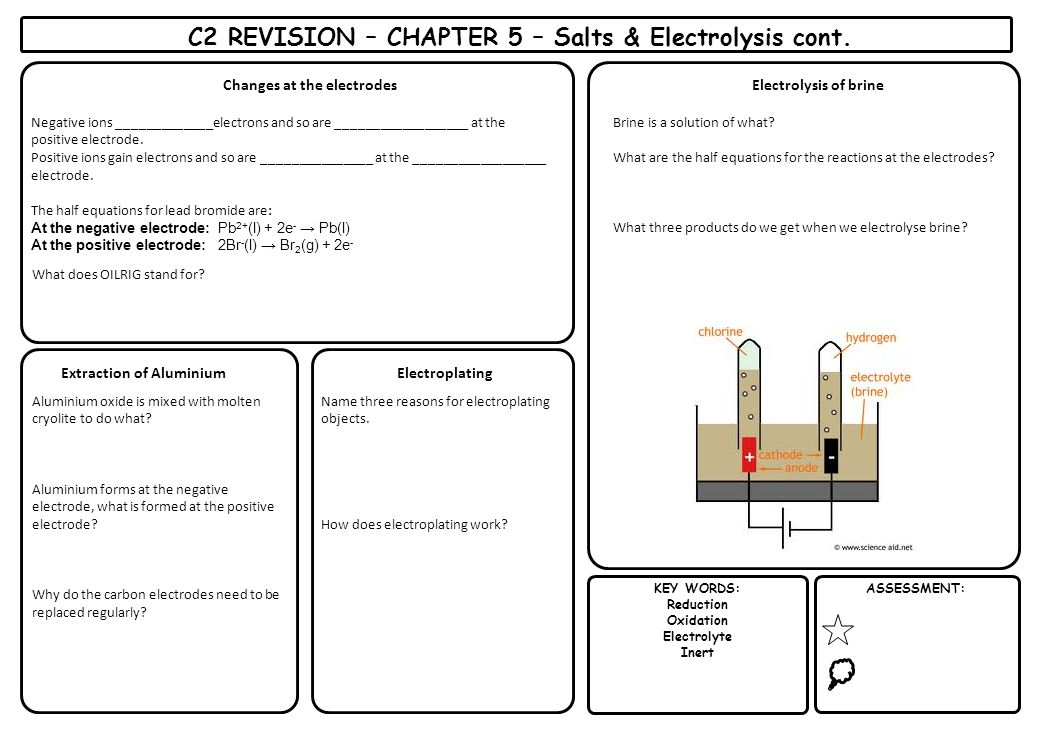 C2 REVISION – CHAPTER 5 – Salts & Electrolysis cont.