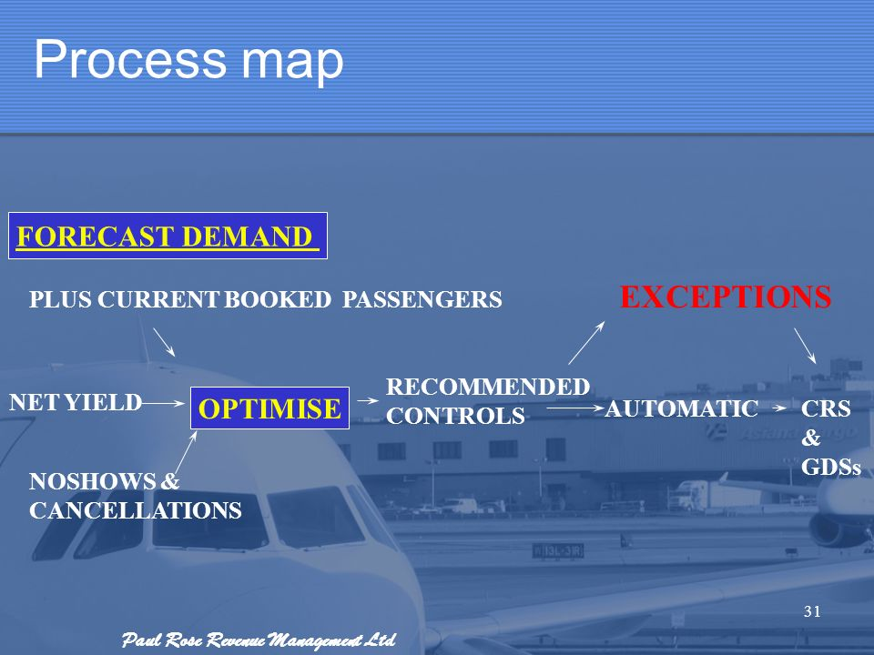 Process map EXCEPTIONS FORECAST DEMAND OPTIMISE