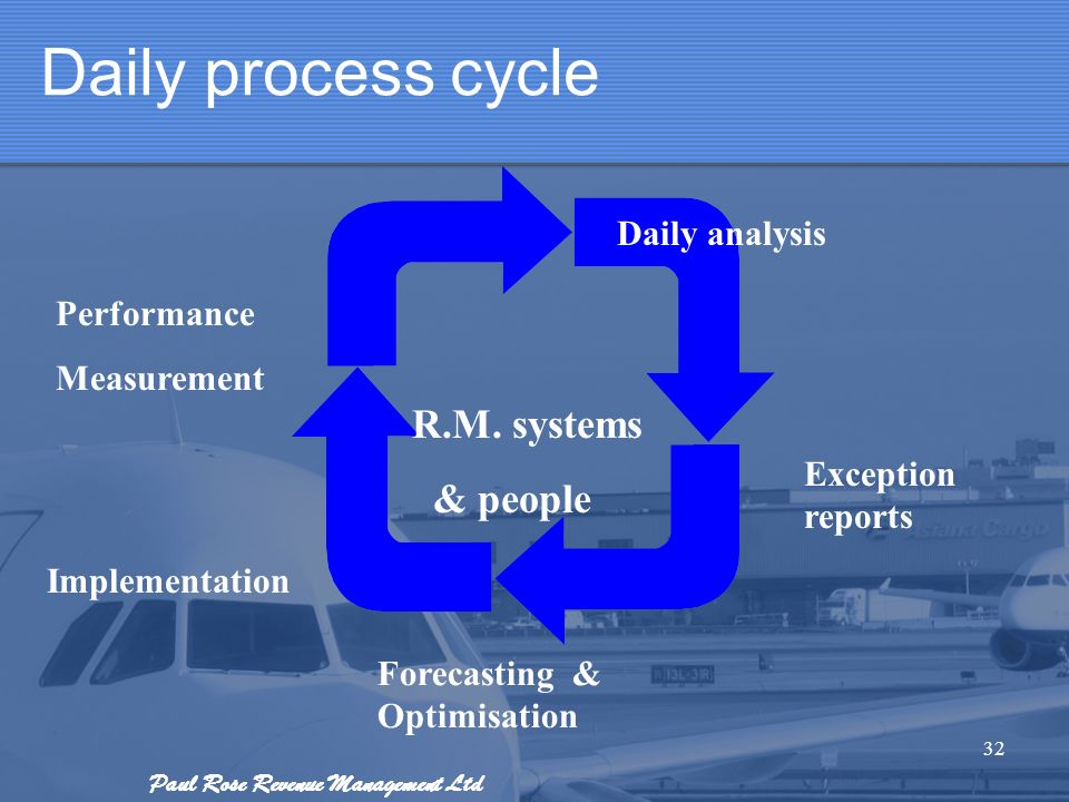 Daily process cycle R.M. systems & people Daily analysis Performance
