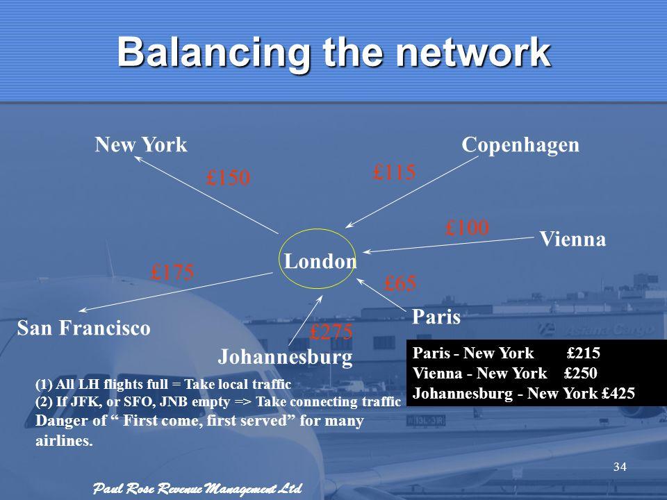 Balancing the network New York Copenhagen £115 £150 £100 Vienna London