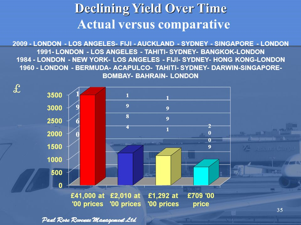 Declining Yield Over Time