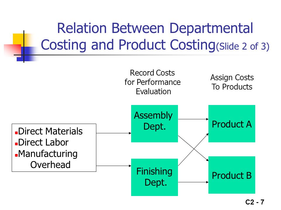 Relation Between Departmental Costing and Product Costing(Slide 2 of 3)