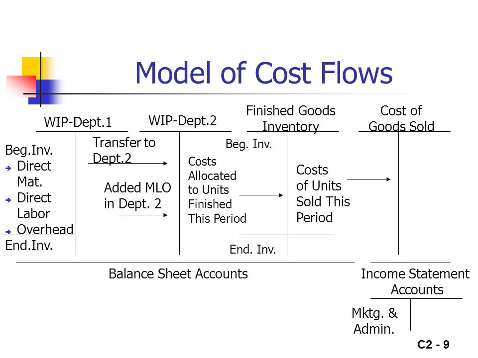 Model of Cost Flows Finished Goods Inventory Cost of Goods Sold