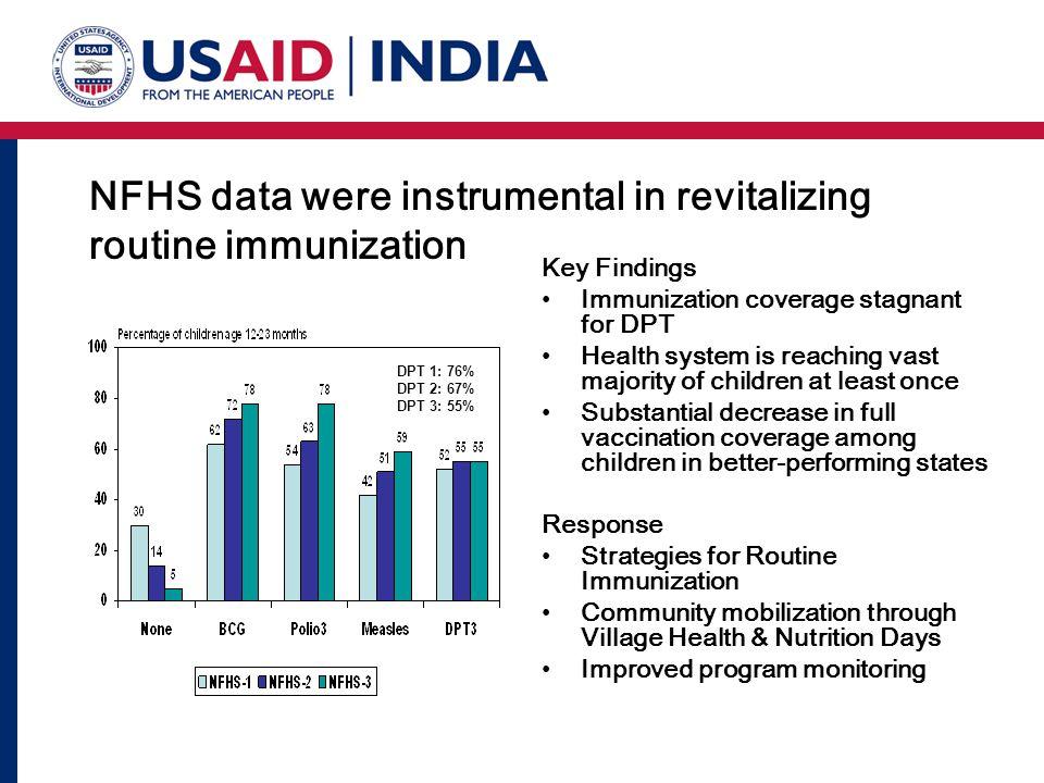 NFHS data were instrumental in revitalizing routine immunization
