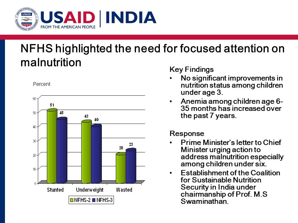 NFHS highlighted the need for focused attention on malnutrition