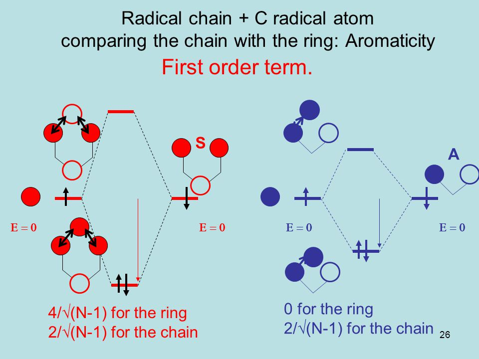 Radical chain + C radical atom comparing the chain with the ring: Aromaticity